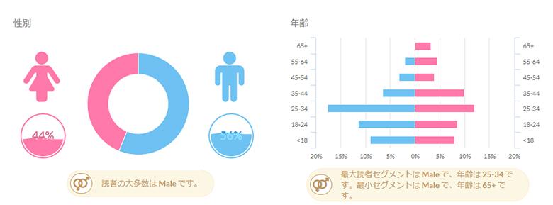 GMOに関する反響ユーザー比