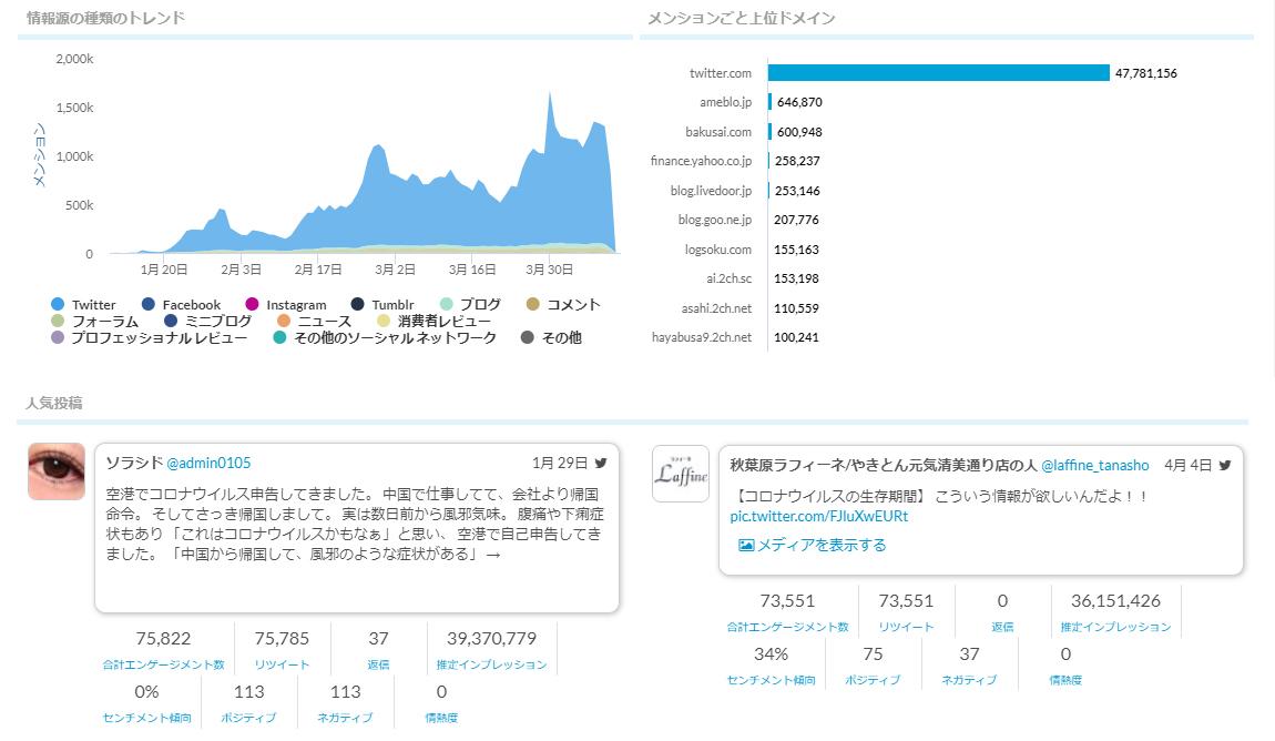 日本SNS人気投稿