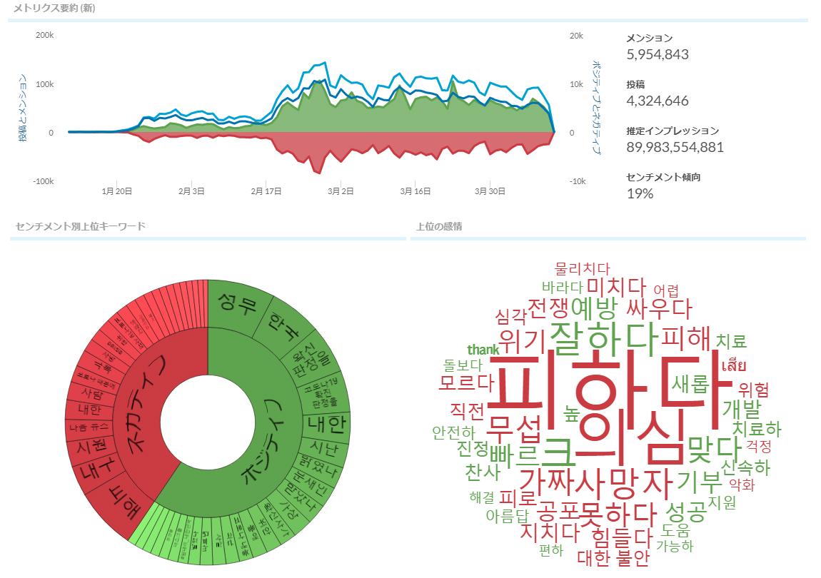 韓国SNS反響