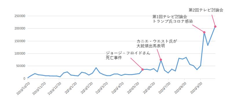 日本での推移