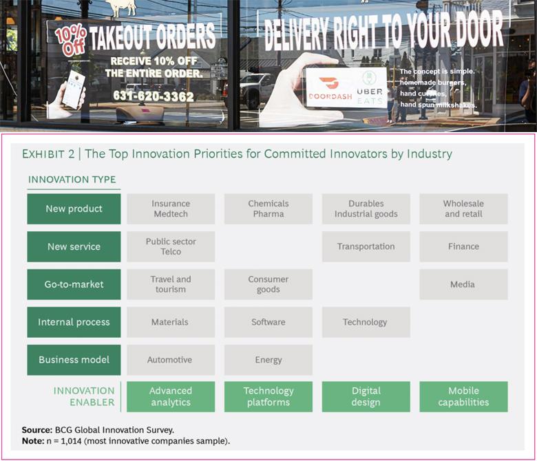 Top Innovation Priorities