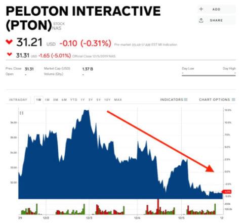 Peloton社株価