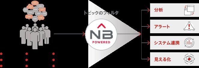NetBase特長